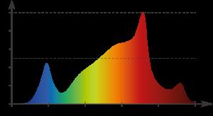 Beispiel eines geeigneten Lichtspektrums für die Blüte