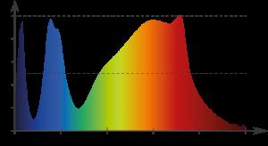 Beispiel des Wuchsspektrums einer LED-Lampe