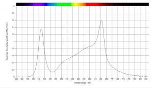 Vollspektrum einer LED Pflanzenlampe im Graph dargestellt