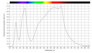 Der Wachstums-modus einer LED Pflanzenlampe hat mehr Blauanteile