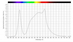 Die Intensität der Wellenlängen innerhalb des PAR-Bereiches lassen sich der Kurve entnehmen